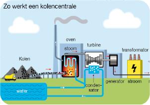 infographic door Rene van Asselt